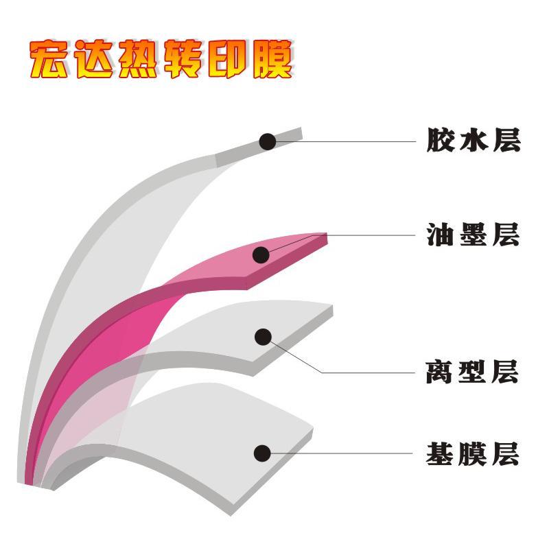 热转印膜结构图