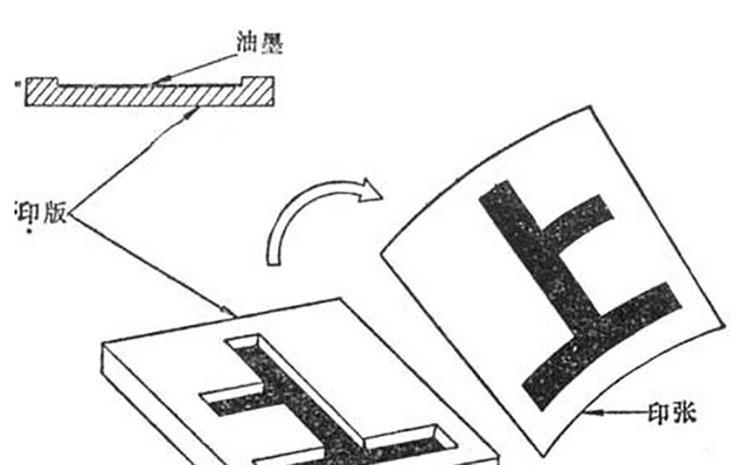 凹印印刷原理图